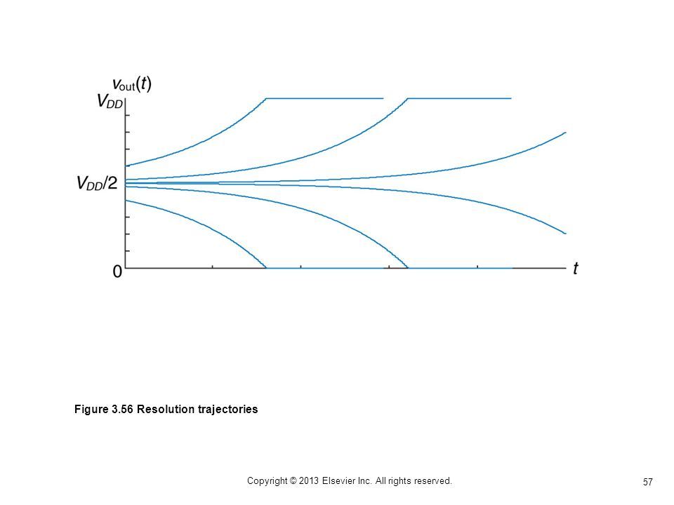 57 Copyright © 2013 Elsevier Inc. All rights reserved. Figure 3.56 Resolution trajectories