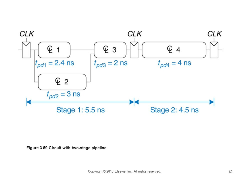 60 Copyright © 2013 Elsevier Inc. All rights reserved. Figure 3.59 Circuit with two-stage pipeline