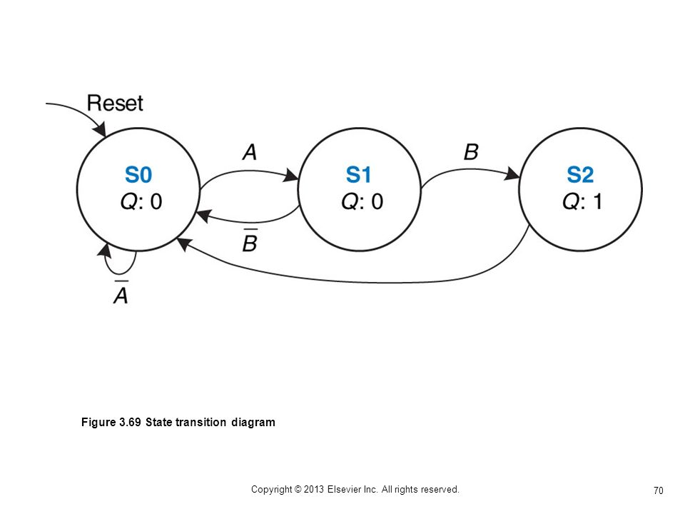 70 Copyright © 2013 Elsevier Inc. All rights reserved. Figure 3.69 State transition diagram