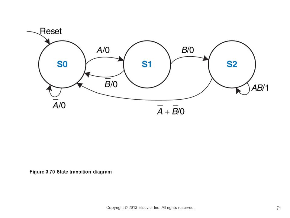 71 Copyright © 2013 Elsevier Inc. All rights reserved. Figure 3.70 State transition diagram
