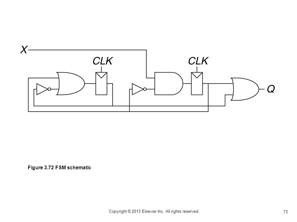 73 Copyright © 2013 Elsevier Inc. All rights reserved. Figure 3.72 FSM schematic