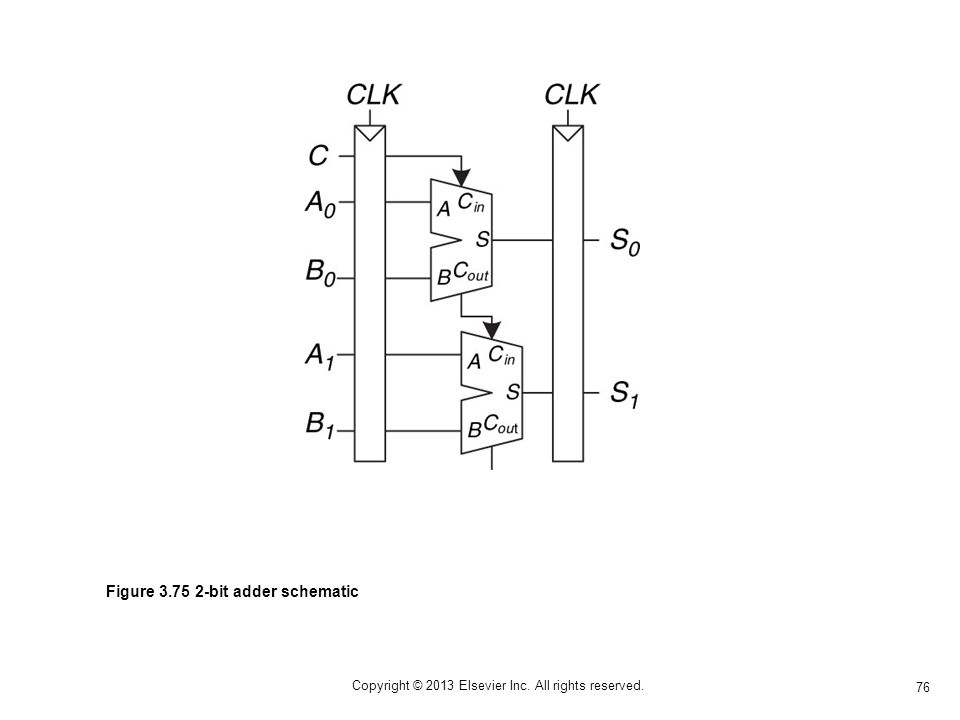 76 Copyright © 2013 Elsevier Inc. All rights reserved. Figure 3.75 2-bit adder schematic