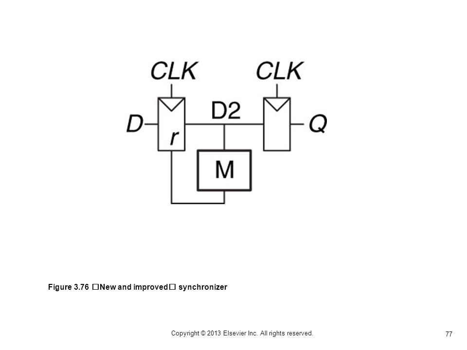 77 Copyright © 2013 Elsevier Inc. All rights reserved. Figure 3.76 New and improved synchronizer