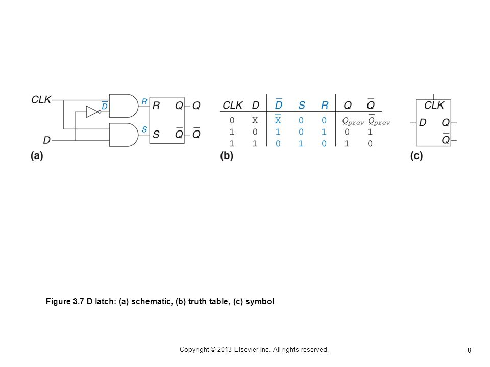 8 Copyright © 2013 Elsevier Inc. All rights reserved. Figure 3.7 D latch: (a) schematic, (b) truth table, (c) symbol