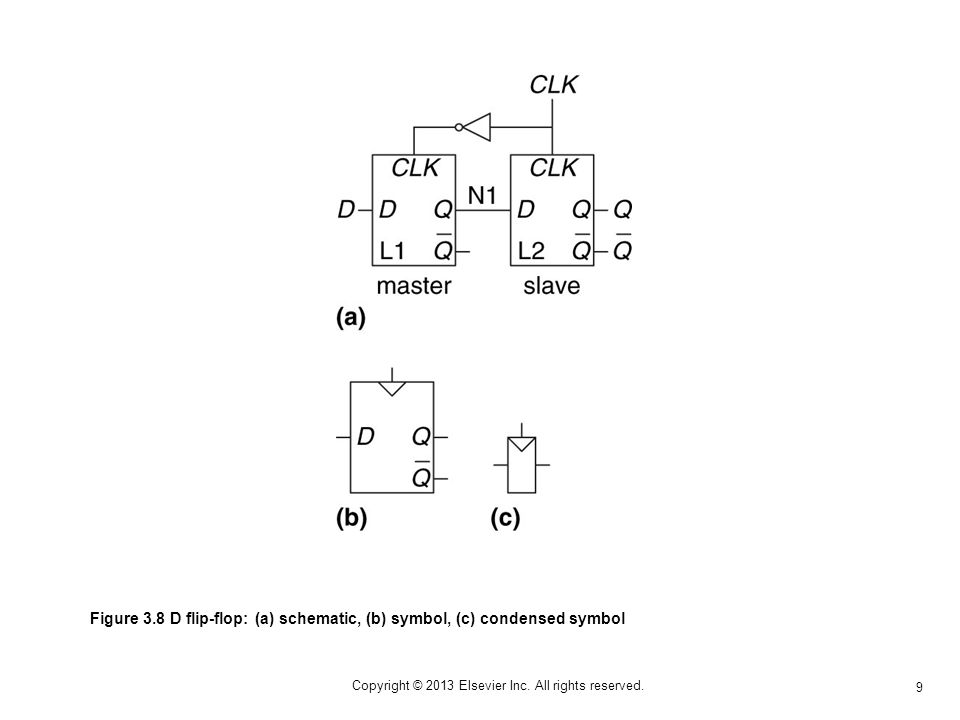 9 Copyright © 2013 Elsevier Inc. All rights reserved. Figure 3.8 D flip-flop: (a) schematic, (b) symbol, (c) condensed symbol