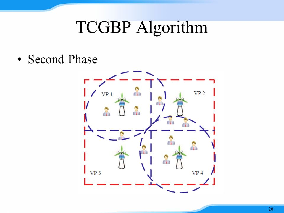 TCGBP Algorithm Second Phase –Connect BSs and users in neighboring VP regions until constraints can not be held –Return the result when all users are