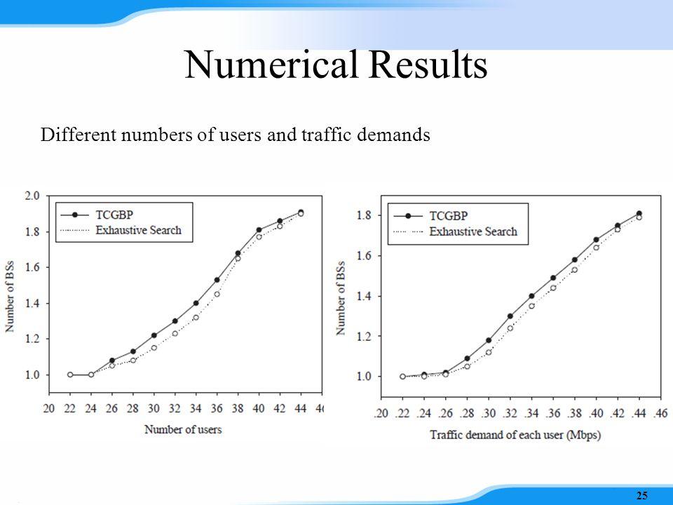 Numerical Results Simulation Configurations 24 ParameterValue WLAN mesh networks100 m × 100 m Transmission power levels10 dBm, 15 dBm, 20 dBm Charging