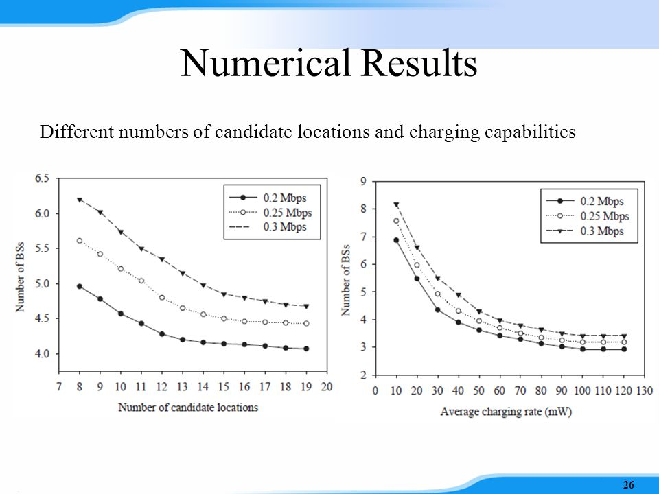 Numerical Results Different numbers of users and traffic demands 25