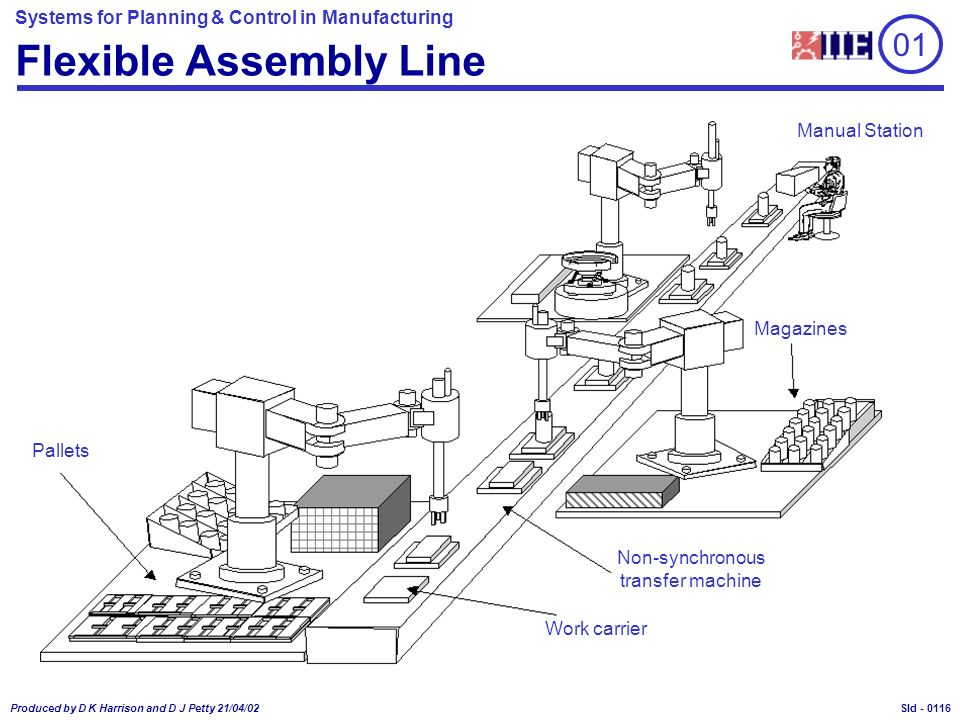 Systems for Planning & Control in Manufacturing Produced by D K Harrison and D J Petty 21/04/02 Sld - Flexible Assembly Line 01 Pallets Magazines Work carrier Manual Station Non-synchronous transfer machine 0116