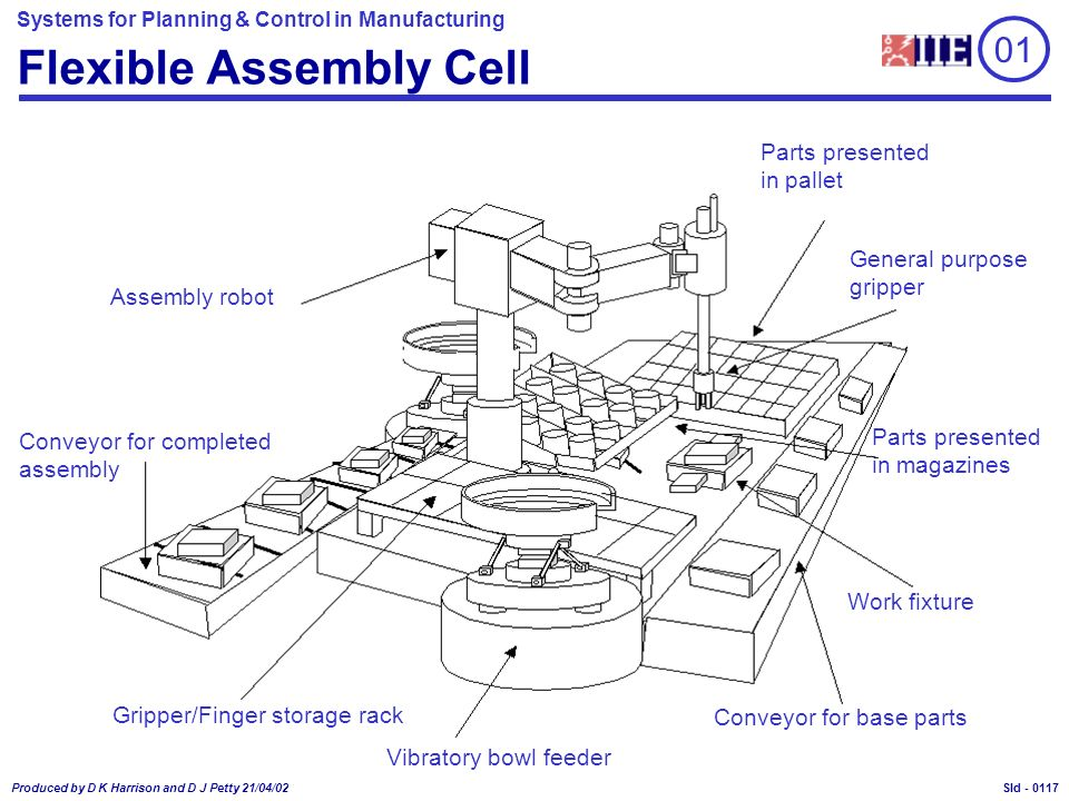 Systems for Planning & Control in Manufacturing Produced by D K Harrison and D J Petty 21/04/02 Sld - Flexible Assembly Cell 01 Vibratory bowl feeder Conveyor for completed assembly Conveyor for base parts Assembly robot Parts presented in pallet Parts presented in magazines Work fixture General purpose gripper Gripper/Finger storage rack 0117