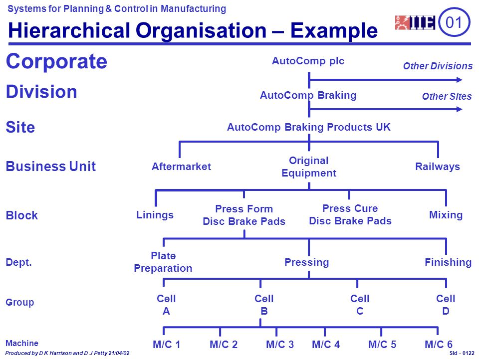 Systems for Planning & Control in Manufacturing Produced by D K Harrison and D J Petty 21/04/02 Sld - Hierarchical Organisation – Example Division Site AftermarketRailways Original Equipment AutoComp Braking Products UK Linings Press Form Disc Brake Pads Press Cure Disc Brake Pads Mixing Block Plate Preparation PressingFinishing Cell A Cell B Cell C Cell D M/C 1M/C 5M/C 2M/C 3M/C 4M/C 6 AutoComp Braking Dept.