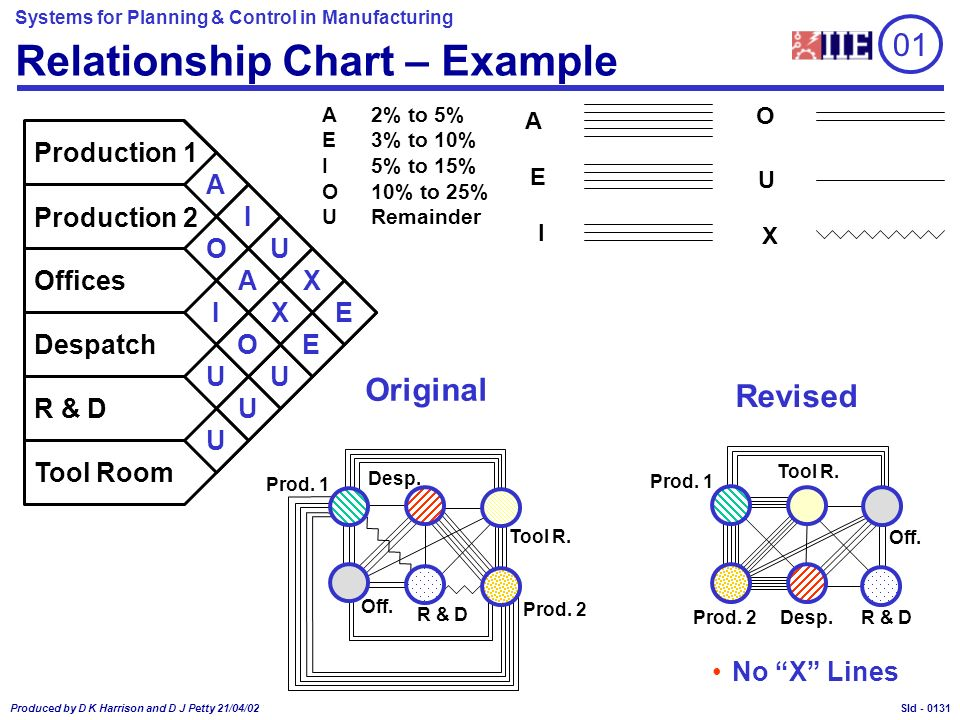 Systems for Planning & Control in Manufacturing Produced by D K Harrison and D J Petty 21/04/02 Sld - Relationship Chart – Example A2% to 5% E3% to 10% I5% to 15% O10% to 25% URemainder A E I O U X Production 1 Production 2 Offices Despatch R & D Tool Room A A E X XI E U U U O U O I U Prod.