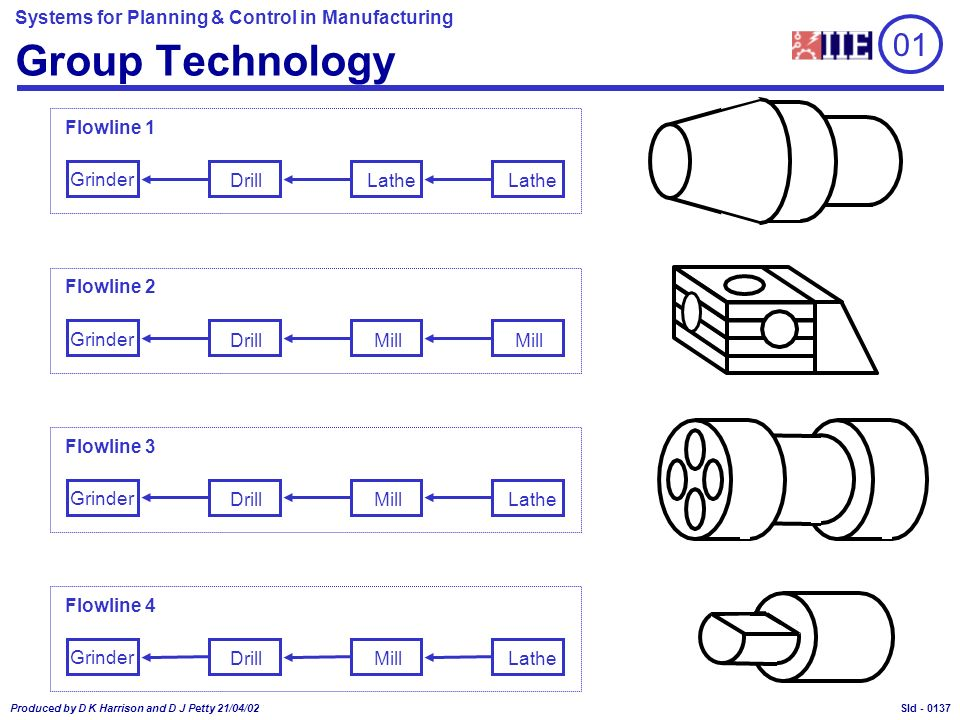 Systems for Planning & Control in Manufacturing Produced by D K Harrison and D J Petty 21/04/02 Sld - Group Technology Lathe Grinder Drill Flowline 1 Lathe Mill Grinder Drill Flowline 2 LatheMill Grinder Drill Flowline 3 LatheMill Grinder Drill Flowline 4 Mill 01 0137