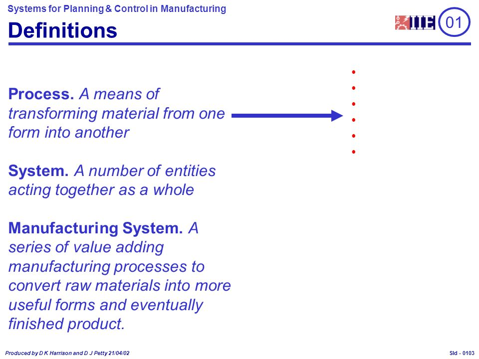 Systems for Planning & Control in Manufacturing Produced by D K Harrison and D J Petty 21/04/02 Sld - Definitions Process.