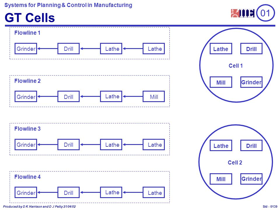 Systems for Planning & Control in Manufacturing Produced by D K Harrison and D J Petty 21/04/02 Sld - GT Cells Cell 1 Mill Grinder DrillLathe Cell 2 Mill Grinder DrillLathe GrinderDrill Flowline 1 Lathe GrinderDrill Flowline 2 LatheGrinderDrill Flowline 3 LatheGrinderDrill Flowline 4 Mill Lathe 01 0139