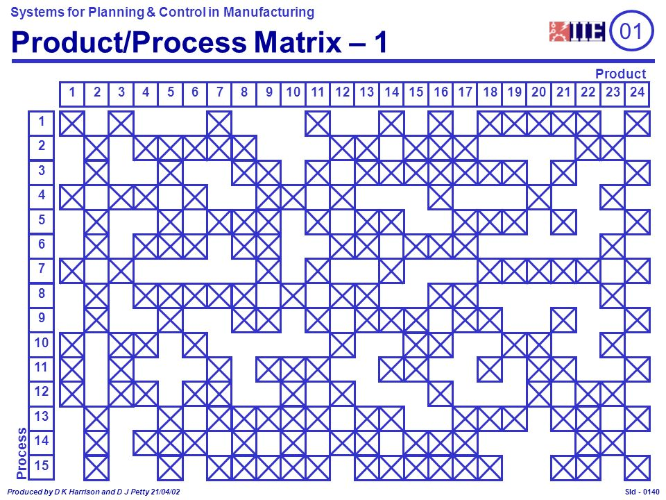 Systems for Planning & Control in Manufacturing Produced by D K Harrison and D J Petty 21/04/02 Sld - Product/Process Matrix – 1 Process 10 9 8 7 5 4 3 2 1 6 14 15 11 12 1111098654327 Product 15161721182219232024141213 01 0140