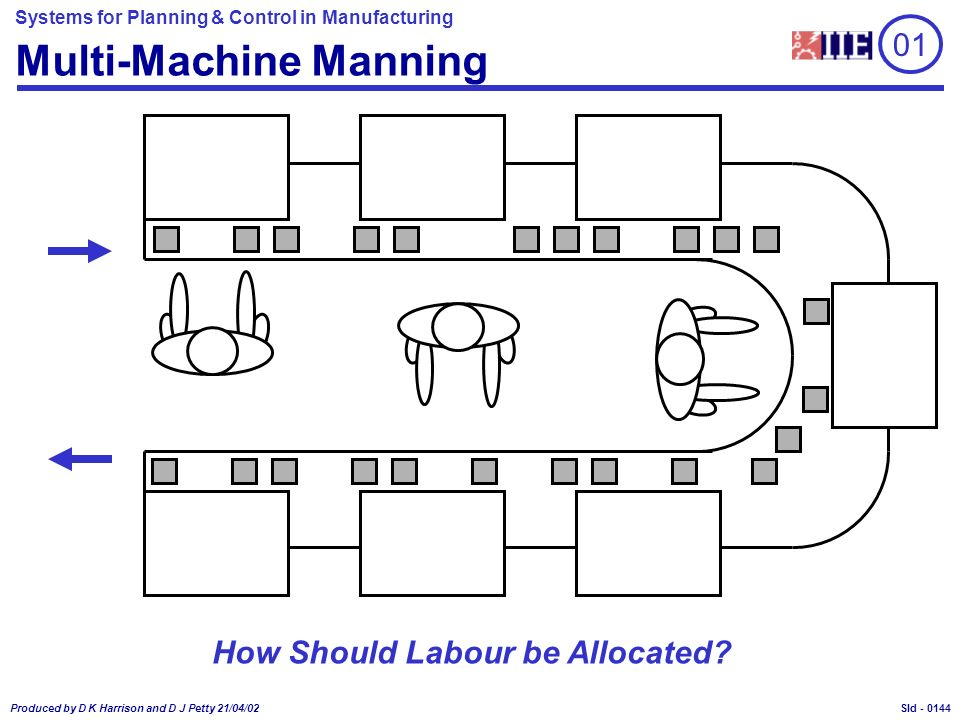 Systems for Planning & Control in Manufacturing Produced by D K Harrison and D J Petty 21/04/02 Sld - Multi-Machine Manning How Should Labour be Allocated.