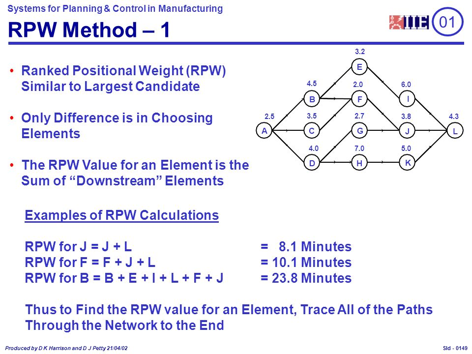 Systems for Planning & Control in Manufacturing Produced by D K Harrison and D J Petty 21/04/02 Sld - RPW Method – 1 Ranked Positional Weight (RPW) Similar to Largest Candidate Only Difference is in Choosing Elements The RPW Value for an Element is the Sum of Downstream Elements B C D E F G H I J K 2.5 4.5 3.5 4.0 2.0 2.7 7.0 6.0 3.8 5.0 4.3 A L 3.2 Examples of RPW Calculations RPW for J = J + L= 8.1 Minutes RPW for F = F + J + L= 10.1 Minutes RPW for B = B + E + I + L + F + J= 23.8 Minutes Thus to Find the RPW value for an Element, Trace All of the Paths Through the Network to the End 01 0149