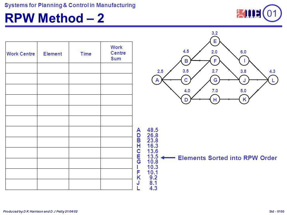 Systems for Planning & Control in Manufacturing Produced by D K Harrison and D J Petty 21/04/02 Sld - RPW Method – 2 Work CentreElementTime B C D E F G H I J K 2.5 4.5 3.5 4.0 3.2 2.0 2.7 7.0 6.0 3.8 5.0 4.3 A L 48.5 4.3 10.1 26.8 10.8 13.6 16.3 13.5 10.3 23.8 8.1 9.2 A L F D G C H E I B J K Work Centre Sum 01 Elements Sorted into RPW Order 0150