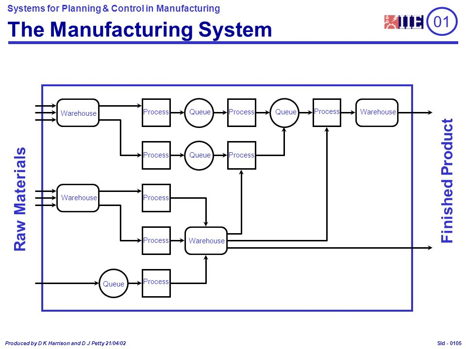 Systems for Planning & Control in Manufacturing Produced by D K Harrison and D J Petty 21/04/02 Sld - 01 The Manufacturing System Process QueueProcess Warehouse Process Queue Process Warehouse Queue Process Queue Process Warehouse Raw Materials Finished Product 0105