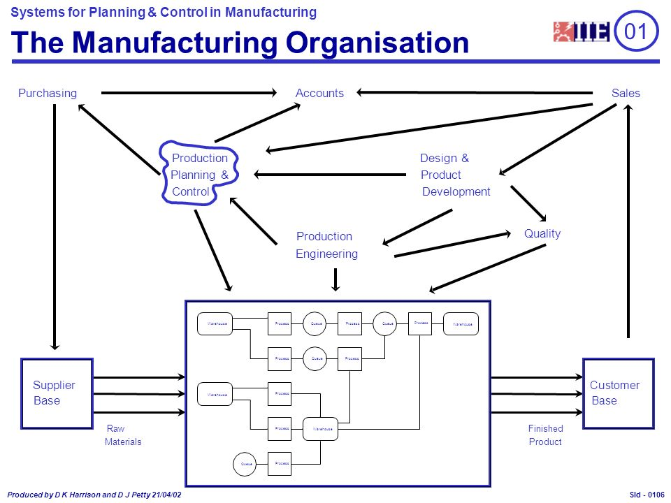 Systems for Planning & Control in Manufacturing Produced by D K Harrison and D J Petty 21/04/02 Sld - 01 The Manufacturing Organisation Production Eng