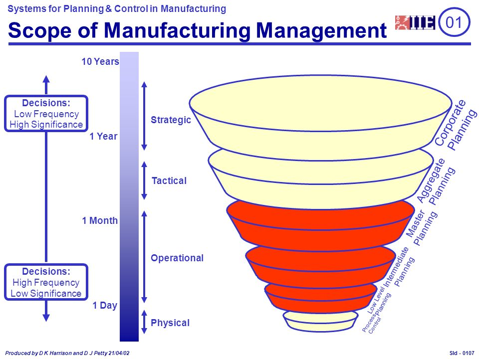 Systems for Planning & Control in Manufacturing Produced by D K Harrison and D J Petty 21/04/02 Sld - Process Control Low Level Planning Intermediate Planning Master Planning Aggregate Planning 01 Scope of Manufacturing Management Strategic Tactical Operational Physical 10 Years 1 Year 1 Month 1 Day Decisions: High Frequency Low Significance Decisions: Low Frequency High Significance Corporate Planning 0107