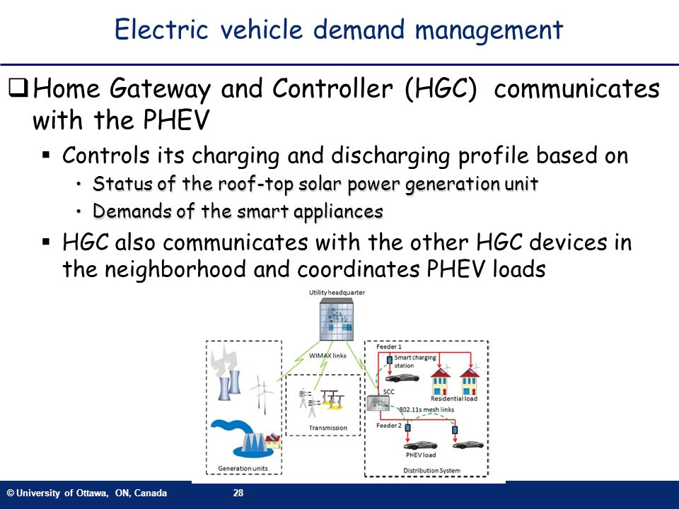 © University of Ottawa, ON, Canada28 Electric vehicle demand management Home Gateway and Controller (HGC) communicates with the PHEV Controls its char
