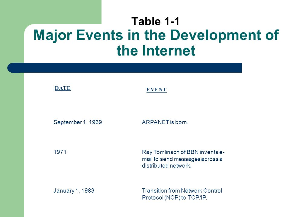 Table 1-1 (cont) 1987The National Science Foundation creates backbone to the National Research and Education Network.