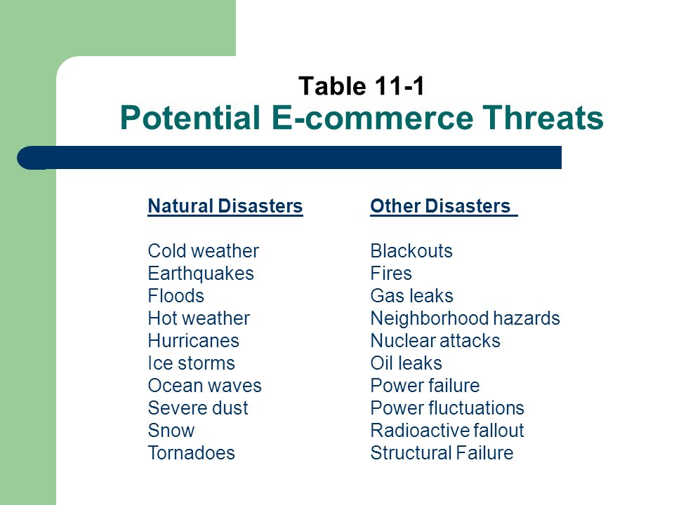 Table 11-1 Potential E-commerce Threats Natural DisastersOther Disasters Cold weatherBlackouts EarthquakesFires FloodsGas leaks Hot weatherNeighborhood hazards HurricanesNuclear attacks Ice stormsOil leaks Ocean wavesPower failure Severe dustPower fluctuations SnowRadioactive fallout TornadoesStructural Failure