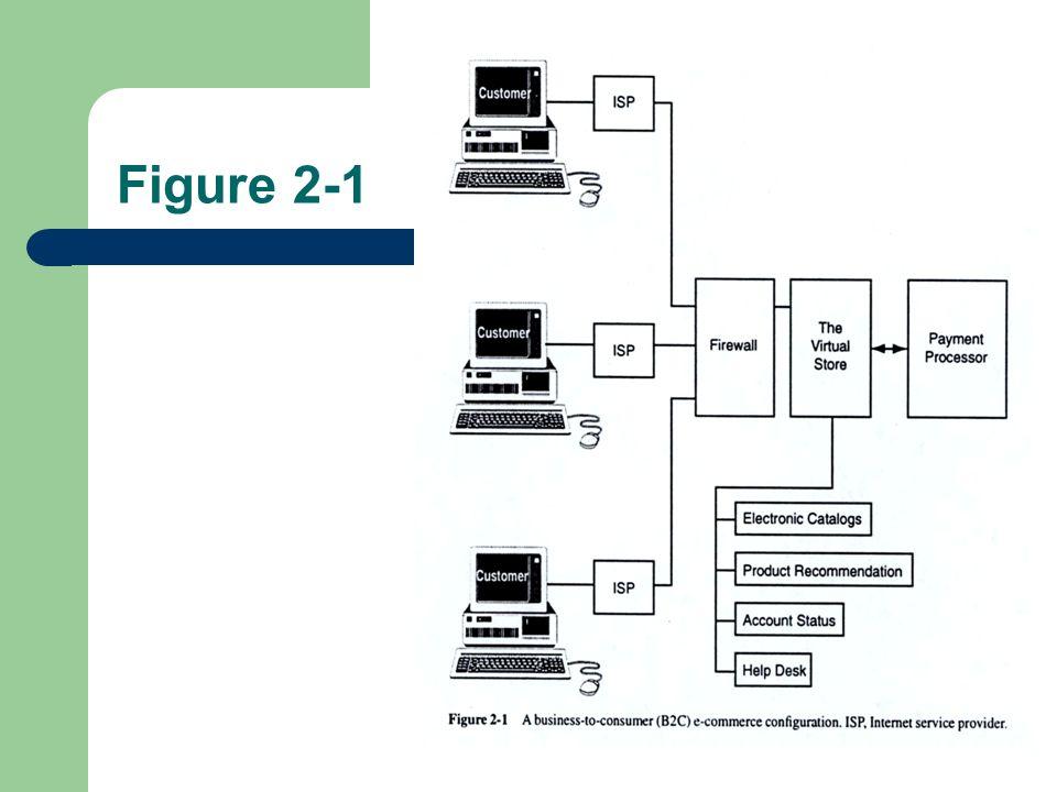 Figure 2-1