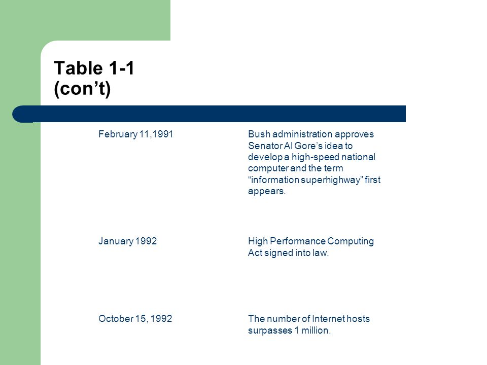 Table 1-1 (cont) November 1993Pacific Bell publicizes plan to spend $16 billion on the information superhighway.