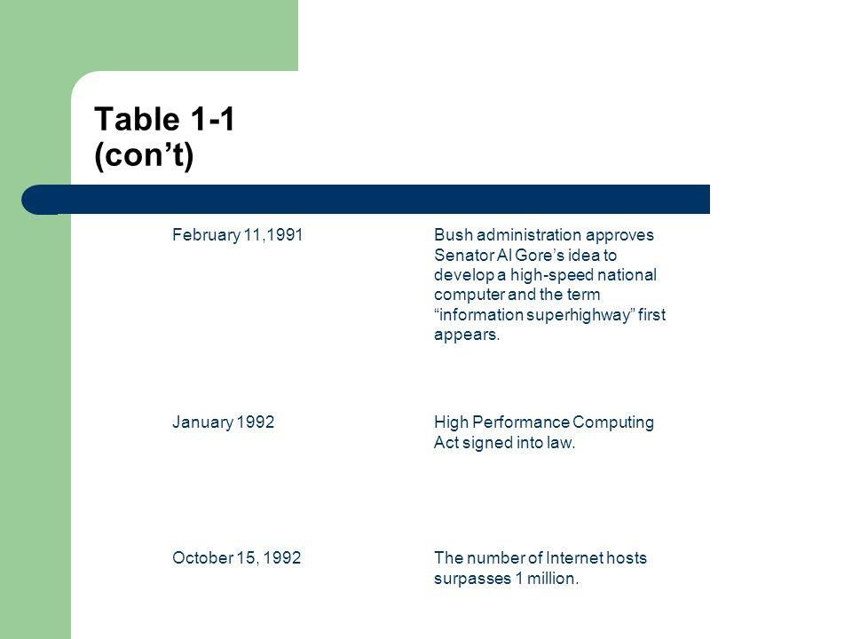 Table 2-5 (cont) 6.France5.09.9206.4 7. South Korea16.45.6205.7 8.