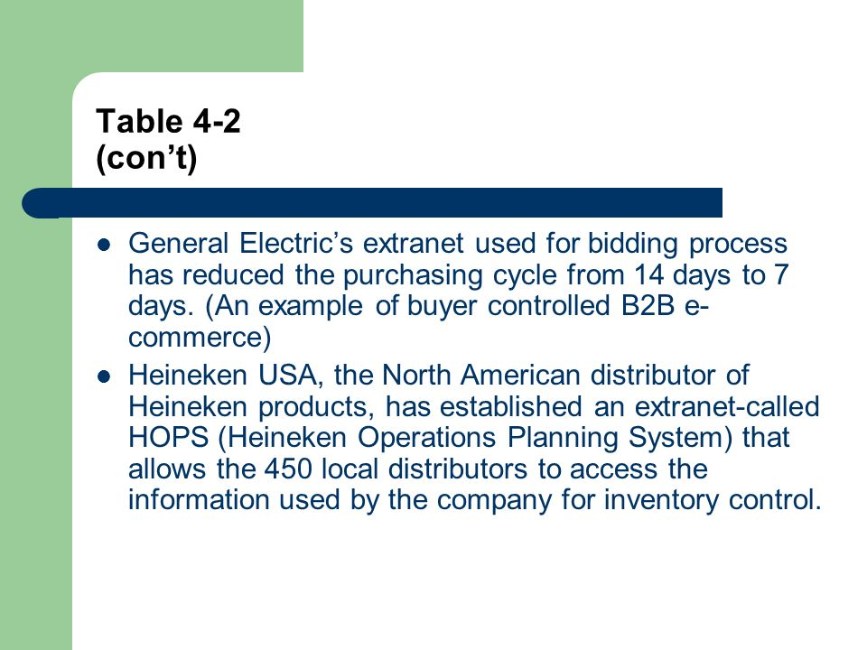 Table 4-2 (cont) General Electrics extranet used for bidding process has reduced the purchasing cycle from 14 days to 7 days.