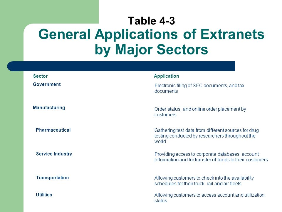Table 4-3 General Applications of Extranets by Major Sectors Sector Application Government Electronic filing of SEC documents, and tax documents Manufacturing Order status, and online order placement by customers PharmaceuticalGathering test data from different sources for drug testing conducted by researchers throughout the world Service IndustryProviding access to corporate databases, account information and for transfer of funds to their customers TransportationAllowing customers to check into the availability schedules for their truck, rail and air fleets UtilitiesAllowing customers to access account and utilization status