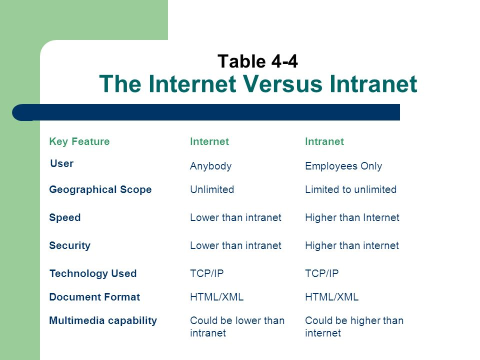 Table 4-4 The Internet Versus Intranet Key FeatureInternetIntranet User AnybodyEmployees Only Geographical ScopeUnlimitedLimited to unlimited SpeedLower than intranetHigher than Internet SecurityLower than intranetHigher than internet Technology UsedTCP/IP Document FormatHTML/XML Multimedia capabilityCould be lower than intranet Could be higher than internet