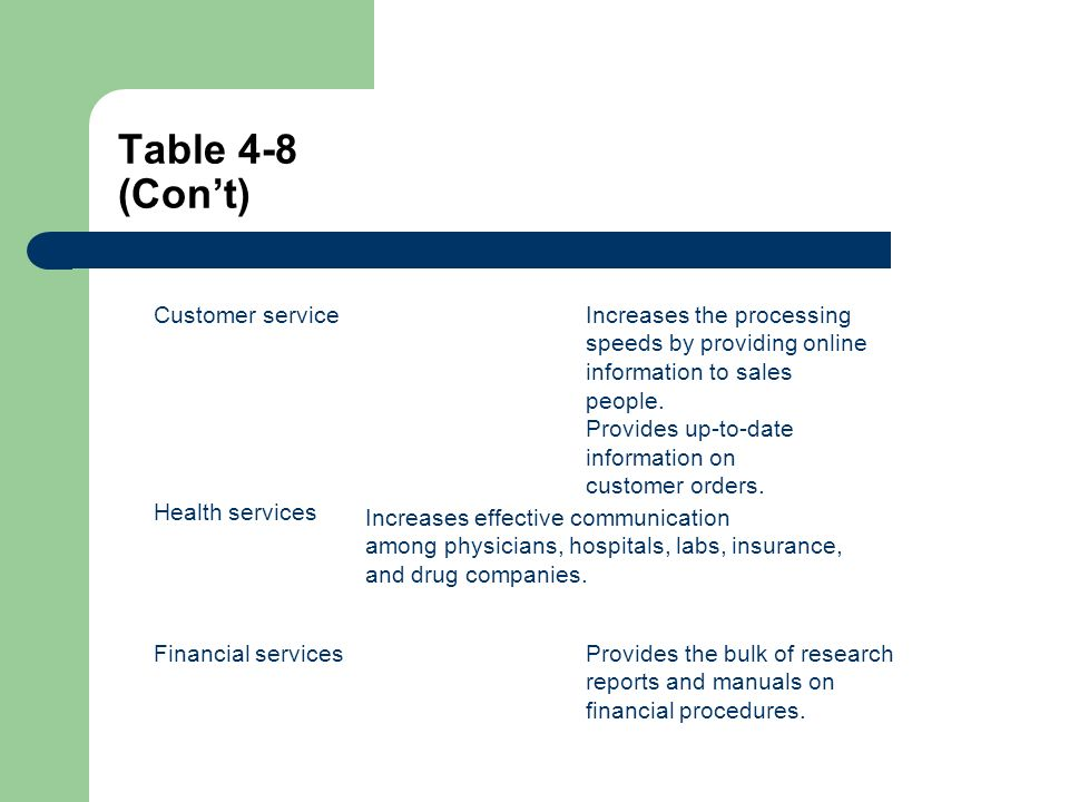 Table 4-8 (Cont) Customer serviceIncreases the processing speeds by providing online information to sales people.
