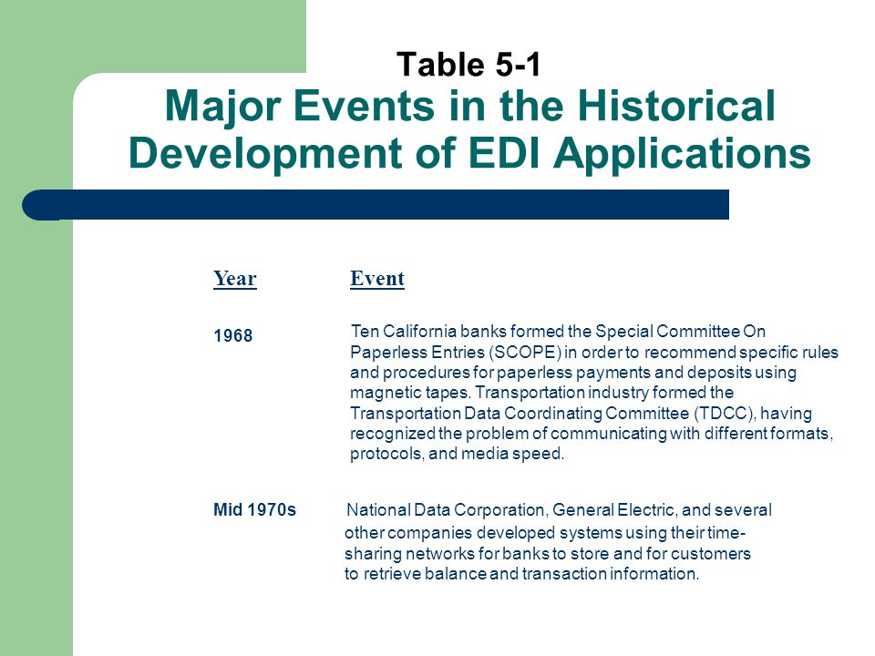 Table 5-1 Major Events in the Historical Development of EDI Applications Year Event 1968 Ten California banks formed the Special Committee On Paperless Entries (SCOPE) in order to recommend specific rules and procedures for paperless payments and deposits using magnetic tapes.