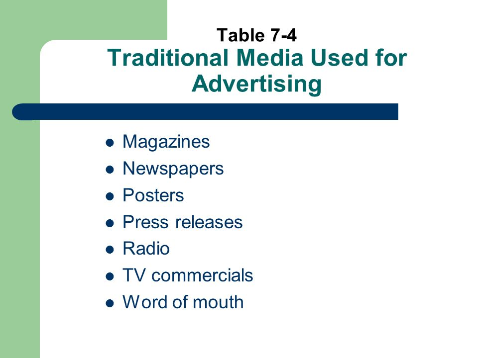 Table 7-4 Traditional Media Used for Advertising Magazines Newspapers Posters Press releases Radio TV commercials Word of mouth