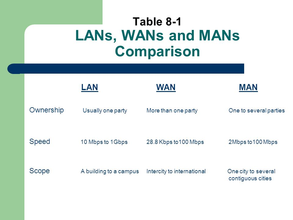 Table 8-1 LANs, WANs and MANs Comparison LAN WAN MAN Ownership Usually one partyMore than one party One to several parties Speed 10 Mbps to 1Gbps28.8 Kbps to100 Mbps 2Mbps to100 Mbps Scope A building to a campus Intercity to international One city to several contiguous cities