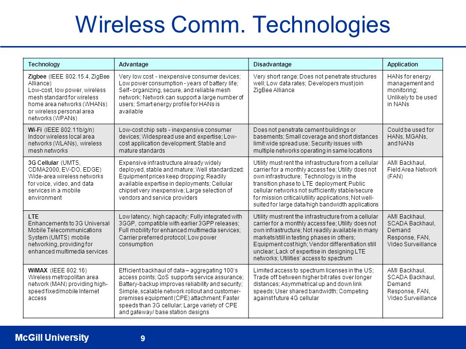 McGill University 9 Wireless Comm. Technologies TechnologyAdvantageDisadvantageApplication Zigbee (IEEE 802.15.4, ZigBee Alliance) Low-cost, low power
