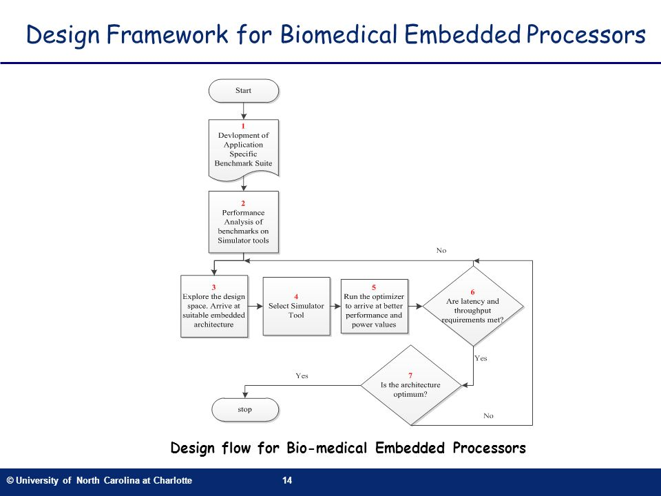© University of North Carolina at Charlotte14 Design Framework for Biomedical Embedded Processors Design flow for Bio-medical Embedded Processors