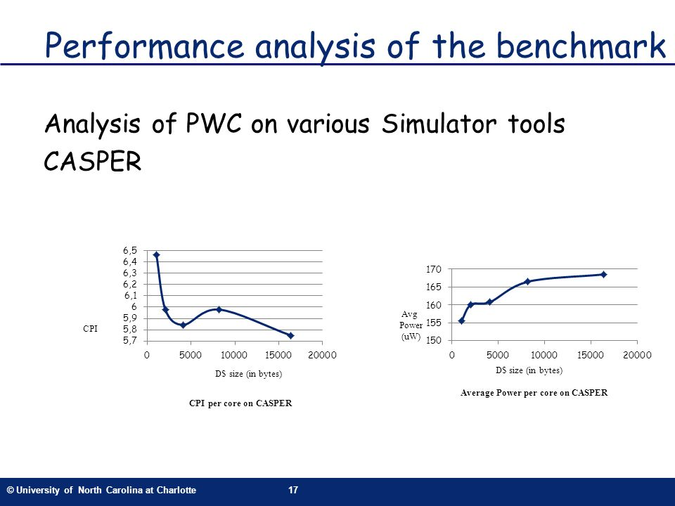 © University of North Carolina at Charlotte17 Performance analysis of the benchmark Analysis of PWC on various Simulator tools CASPER CPI per core on CASPER CPI D$ size (in bytes) Avg Power (uW) D$ size (in bytes) Average Power per core on CASPER