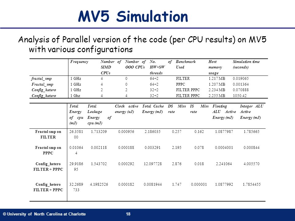 © University of North Carolina at Charlotte18 Analysis of Parallel version of the code (per CPU results) on MV5 with various configurations Frequency Number of SIMD CPUs Number of OOO CPUs No.