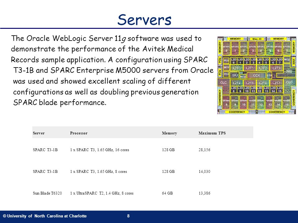© University of North Carolina at Charlotte8 Servers The Oracle WebLogic Server 11g software was used to demonstrate the performance of the Avitek Medical Records sample application.