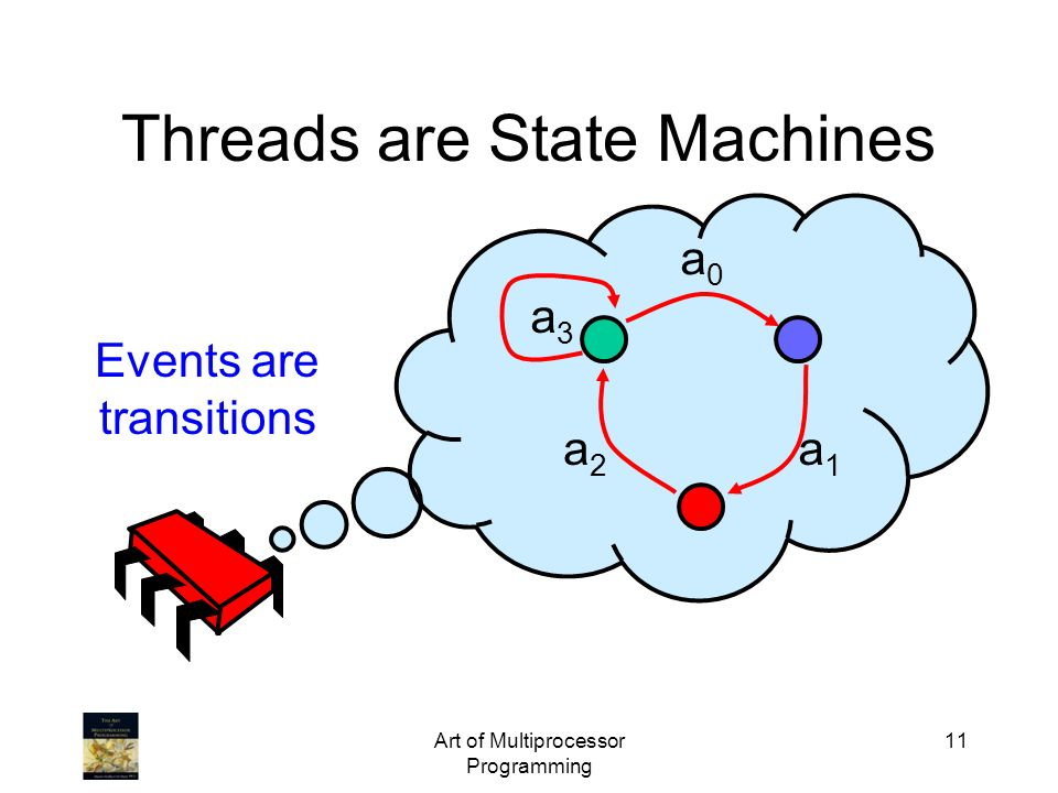 Art of Multiprocessor Programming 11 Threads are State Machines Events are transitions a0a0 a1a1 a2a2 a3a3