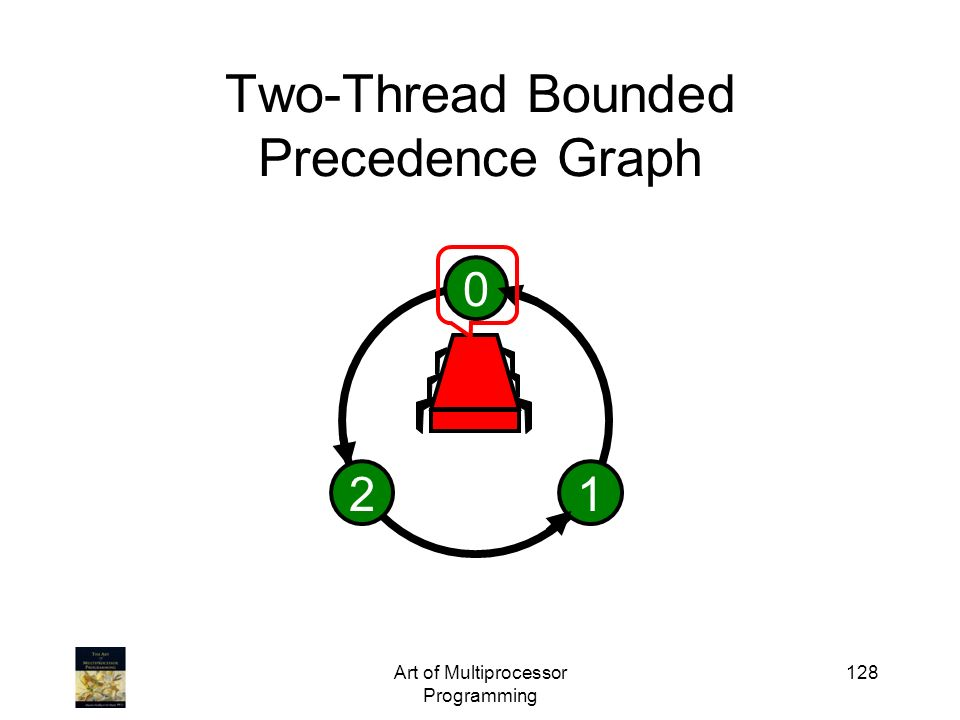 Art of Multiprocessor Programming 128 Two-Thread Bounded Precedence Graph 0 12