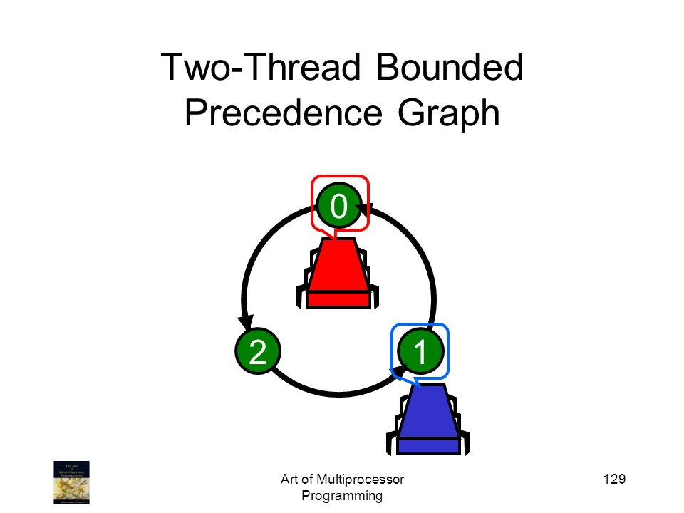 Art of Multiprocessor Programming 129 Two-Thread Bounded Precedence Graph 0 12