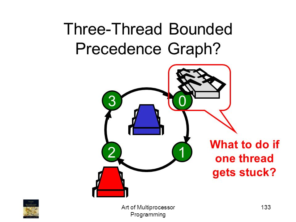 Art of Multiprocessor Programming 133 Three-Thread Bounded Precedence Graph? 1203 What to do if one thread gets stuck?