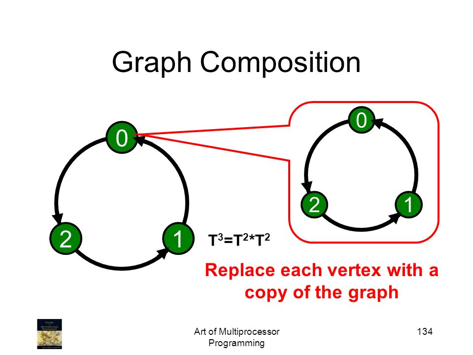 Art of Multiprocessor Programming 134 Graph Composition 0 12 0 12 Replace each vertex with a copy of the graph T 3 =T 2 *T 2