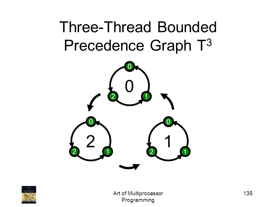 Art of Multiprocessor Programming 135 Three-Thread Bounded Precedence Graph T 3 2 0 12 1 0 12 0 0 12